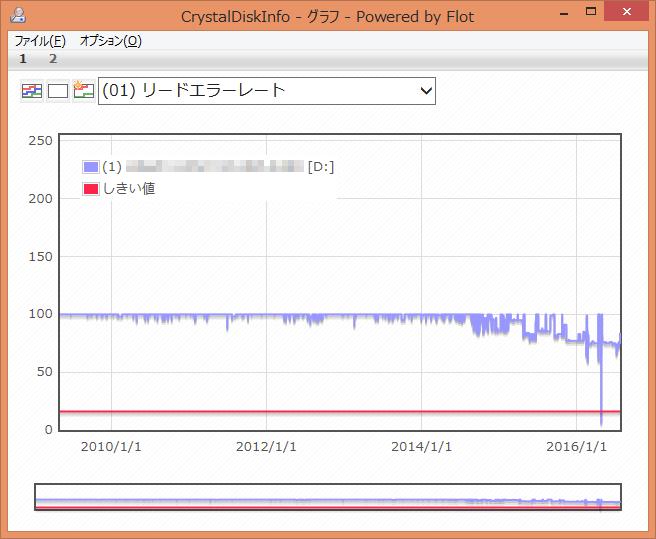 CrystalDiskInfo (01) リードエラーレート グラフ