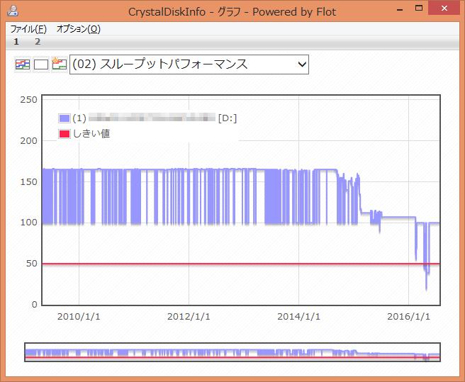 CrystalDiskInfo (02) スループットパフォーマンス グラフ