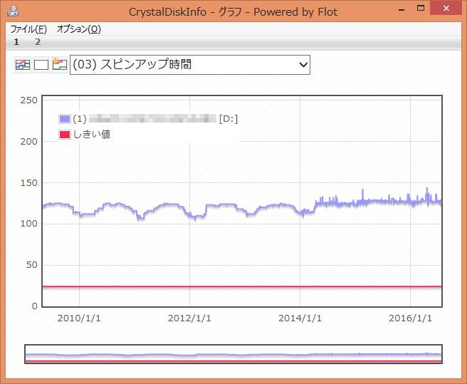 CrystalDiskInfo (03) スピンアップ時間 グラフ