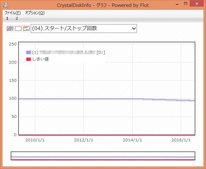CrystalDiskInfo (04) スタート/ストップ回数 グラフ