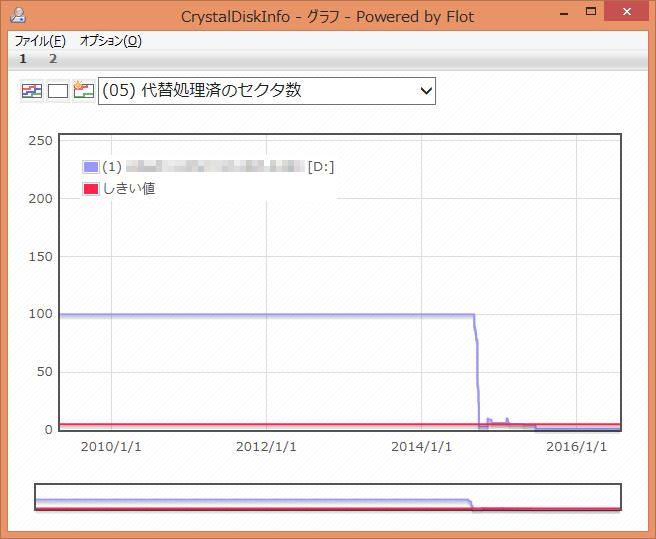 CrystalDiskInfo (05) 代替処理済のセクタ数 グラフ