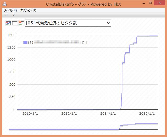 CrystalDiskInfo グラフ [05] 代替処理済みセクタ数