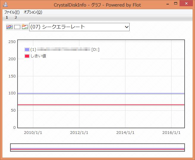 CrystalDiskInfo (07) シークエラーレート グラフ
