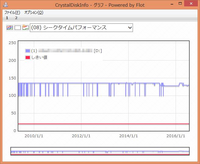 CrystalDiskInfo (08) シークタイムパフォーマンス グラフ