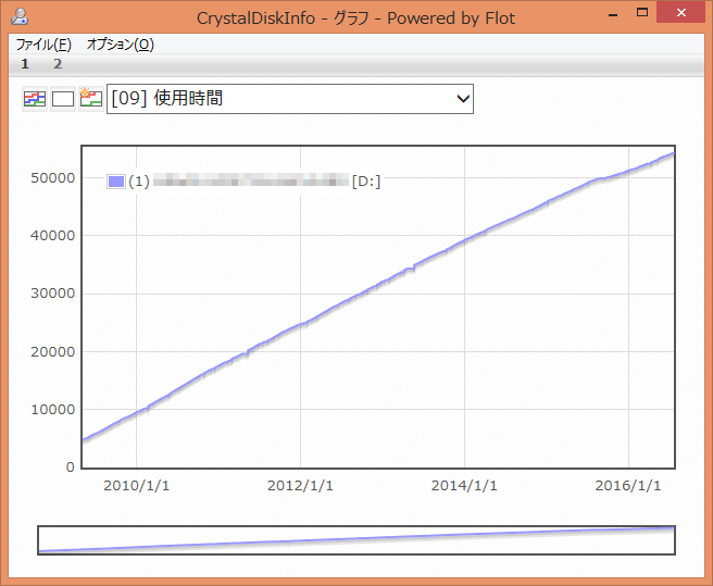 CrystalDiskInfo-09-Power-On-Hours-Graph