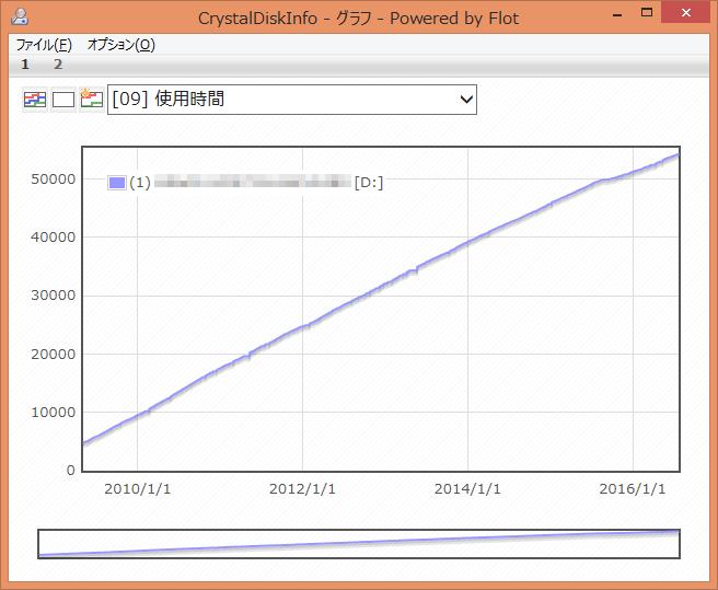 CrystalDiskInfo-09-Power-On-Hours-Graph