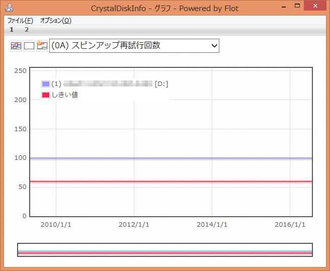 CrystalDiskInfo (0A) スピンアップ再試行回数 グラフ