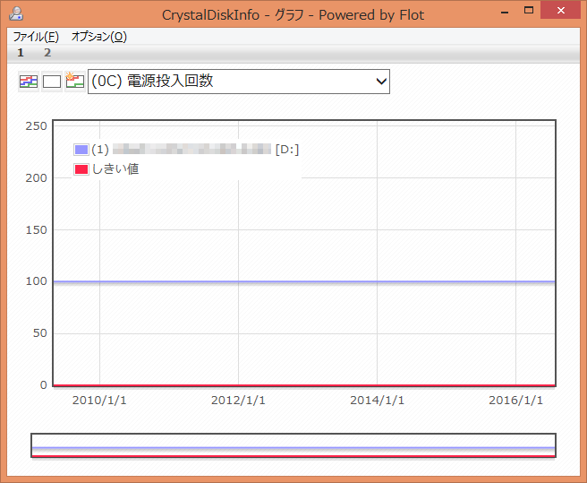 CrystalDiskInfo (0C) 電源投入回数 グラフ