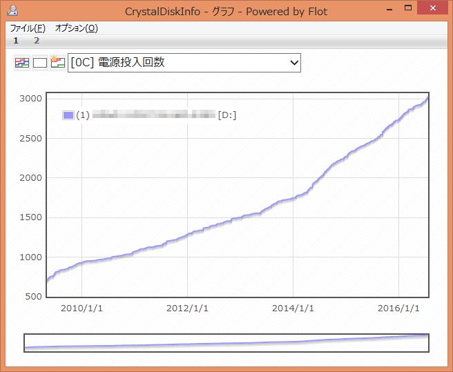 CrystalDiskInfo [0C] 電源投入回数 グラフ