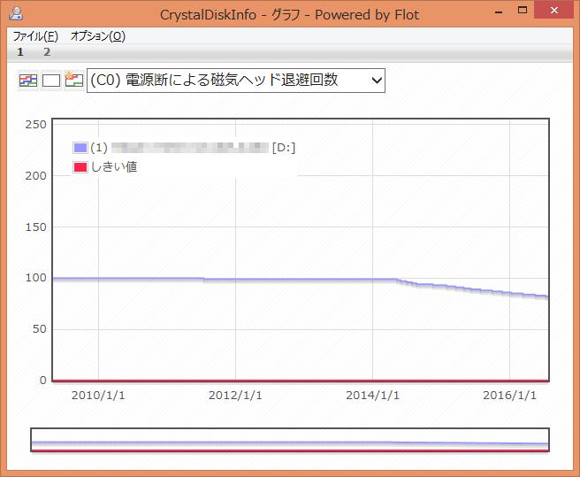 CrystalDiskInfo (C0) 電源断による磁気ヘッド退避回数 グラフ