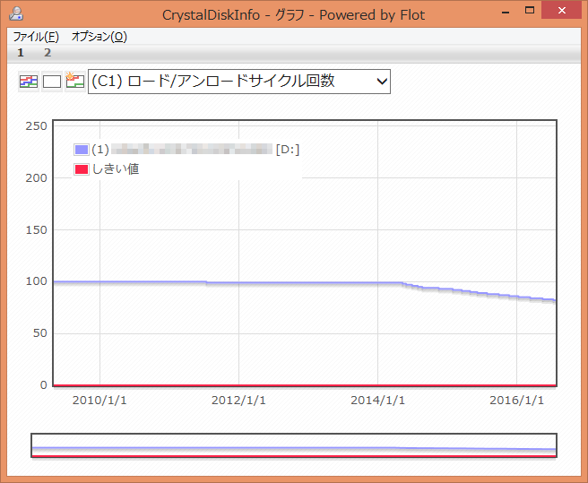 CrystalDiskInfo (C1) ロード/アンロードサイクル回数 グラフ
