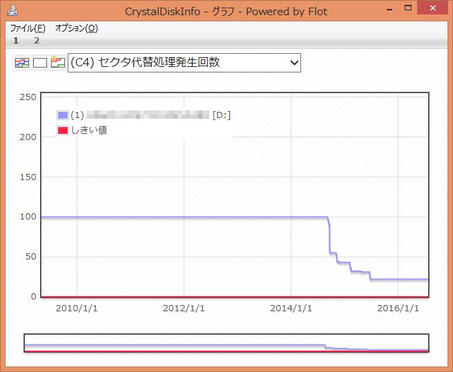CrystalDiskInfo (C4) セクタ代替処理発生回数 グラフ