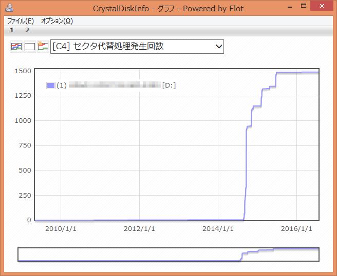 CrystalDiskInfo [C4] セクタ代替処理発生回数 グラフ