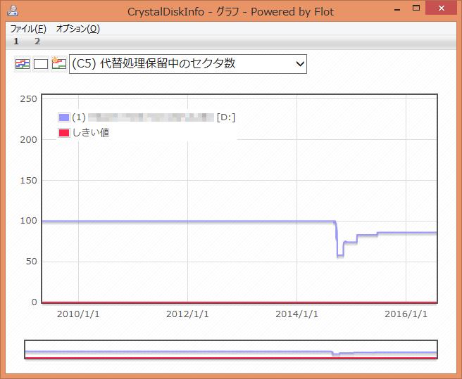 CrystalDiskInfo (C5) 代替処理保留中のセクタ数 グラフ