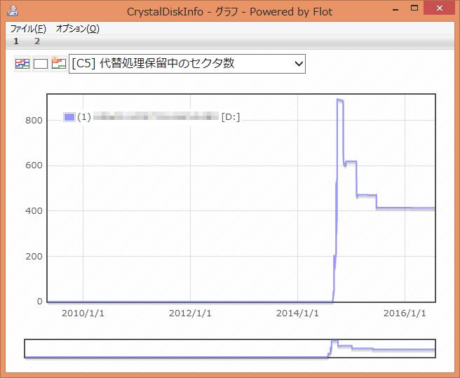 CrystalDiskInfo [C5] 代替処理保留中のセクタ数 グラフ