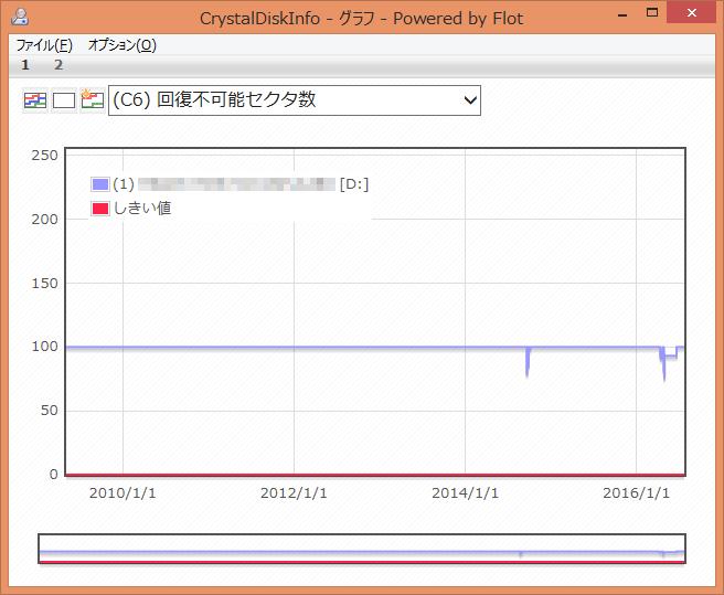 CrystalDiskInfo (C6) 回復不可能セクタ数 グラフ