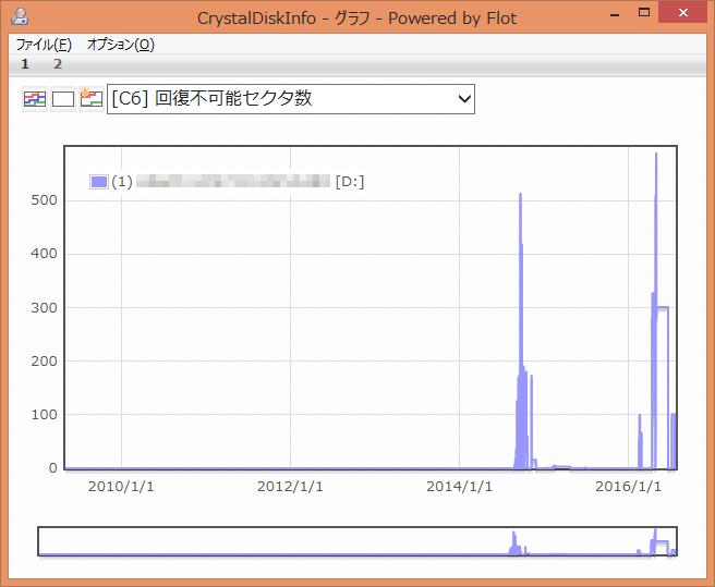 CrystalDiskInfo [C6] 回復不可能セクタ数 グラフ
