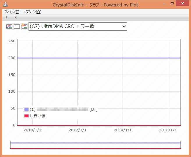 CrystalDiskInfo (C7) UltraDMA CRC エラー数 グラフ